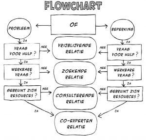 Flowchart SF; wel of geen hulpvraag